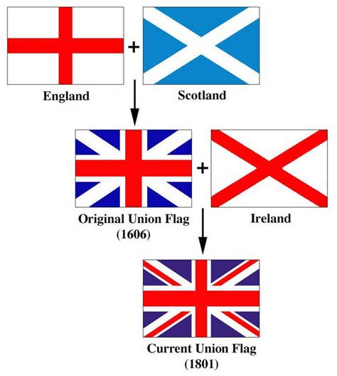 Understanding the Union Jack British UK Flag | Flag of