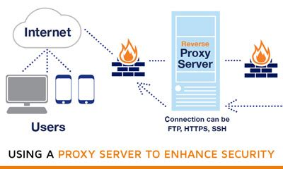 Proxy Server for Enhanced Security and Performance - Telehouse