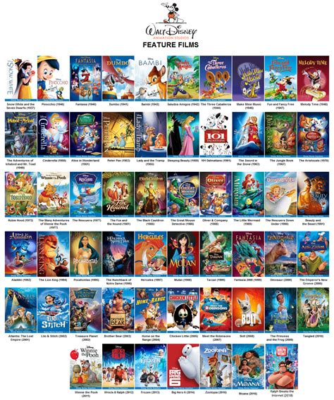 Rank your Top 10 Favorite Disney Animated Feature Films