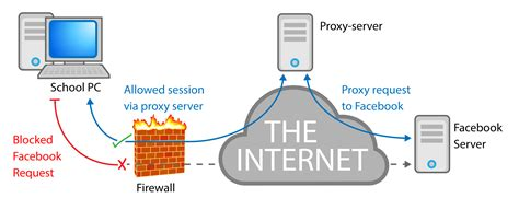 Basic Information You Should Know About Proxy Cloud - 2016
