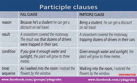 Participle Clauses - English Learn Site